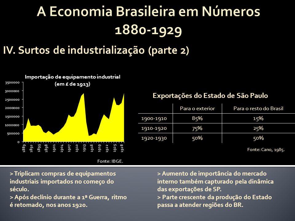 A Economia Brasileira em Números 1880-1929