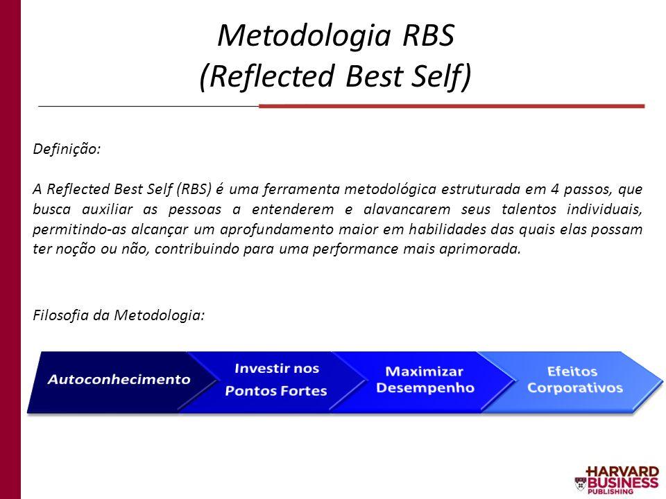 Metodologia RBS (Reflected Best Self) Autoconhecimento Investir nos