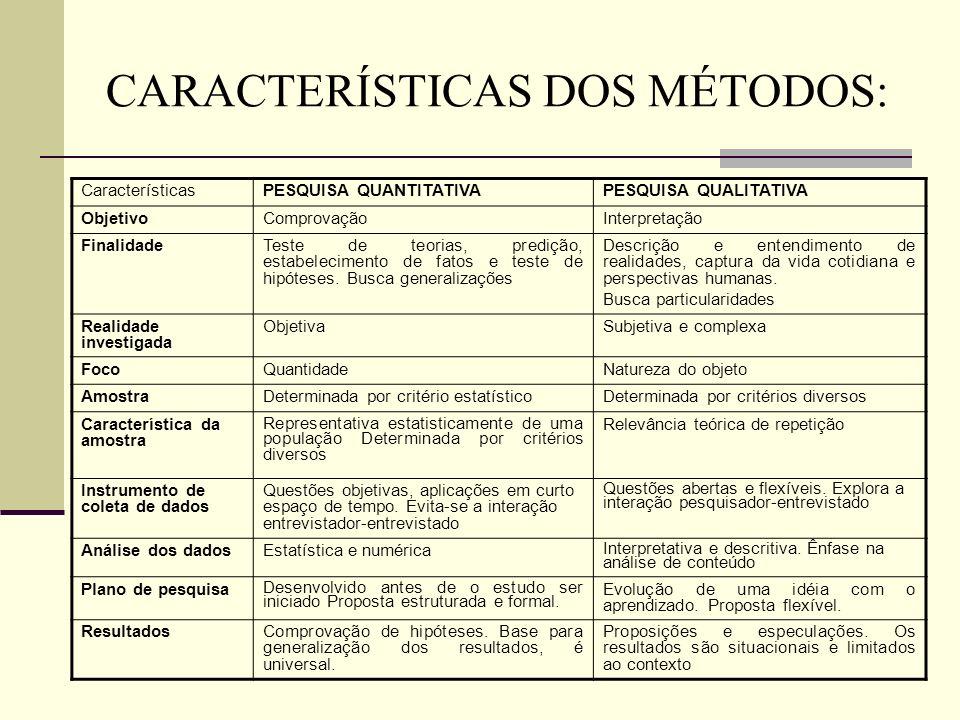 CARACTERÍSTICAS DOS MÉTODOS: