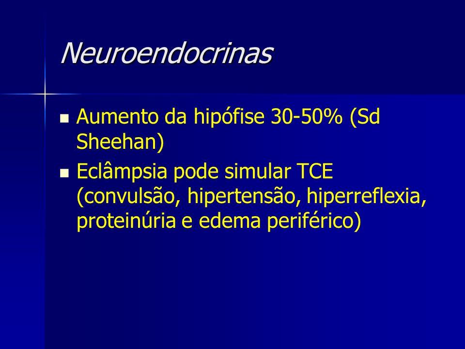 Neuroendocrinas Aumento da hipófise 30-50% (Sd Sheehan)