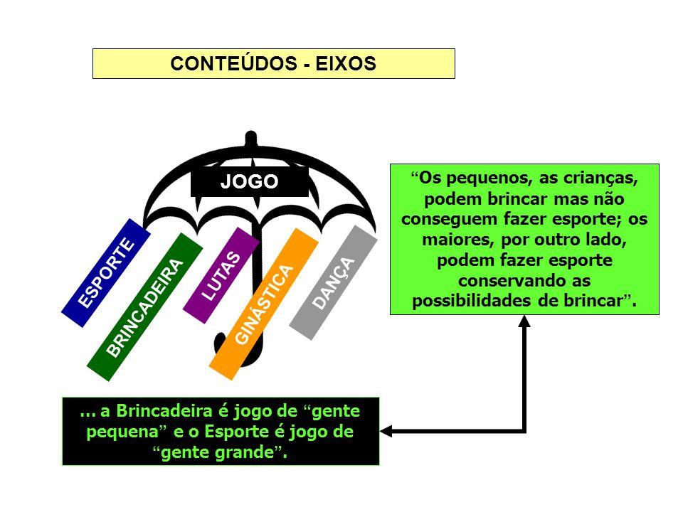 CONTEÚDOS - EIXOS JOGO.