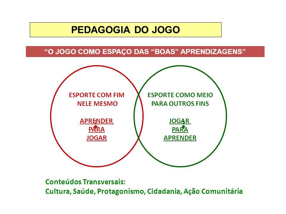 O JOGO COMO ESPAÇO DAS BOAS APRENDIZAGENS