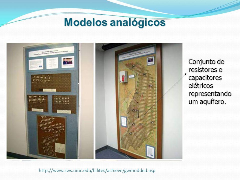 Modelos analógicos Conjunto de resistores e capacitores elétricos representando um aquífero.