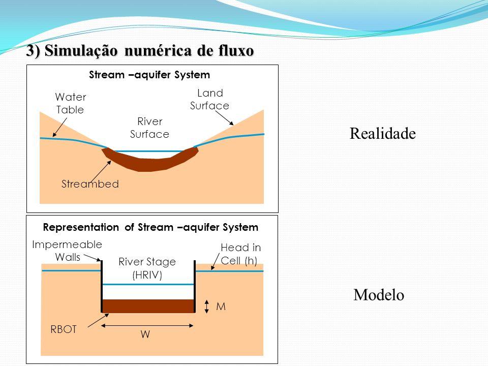 Stream –aquifer System Representation of Stream –aquifer System