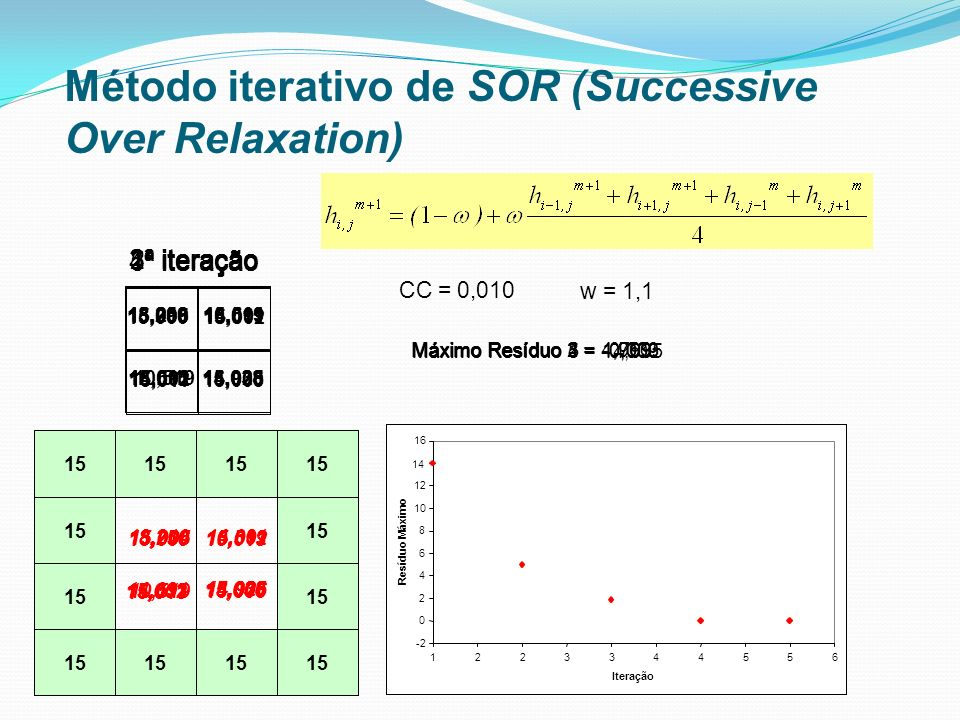 Método iterativo de SOR (Successive Over Relaxation)
