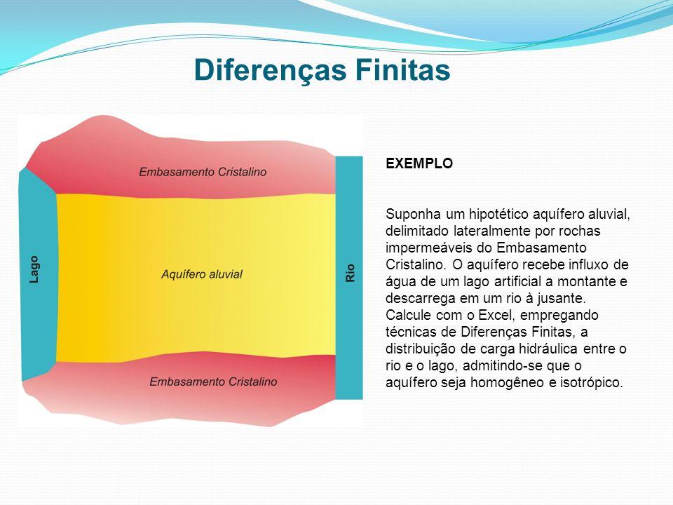 Diferenças Finitas EXEMPLO