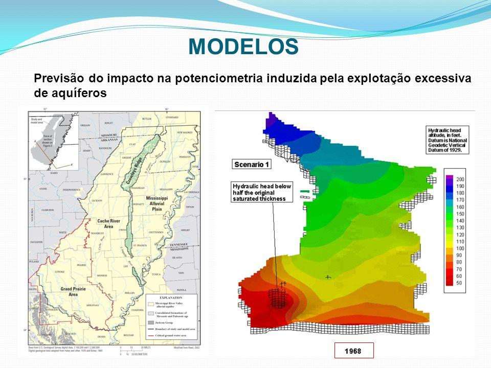 MODELOS Previsão do impacto na potenciometria induzida pela explotação excessiva de aquíferos