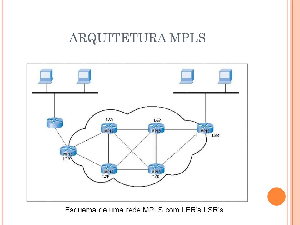 Esquema de uma rede MPLS com LER's LSR's