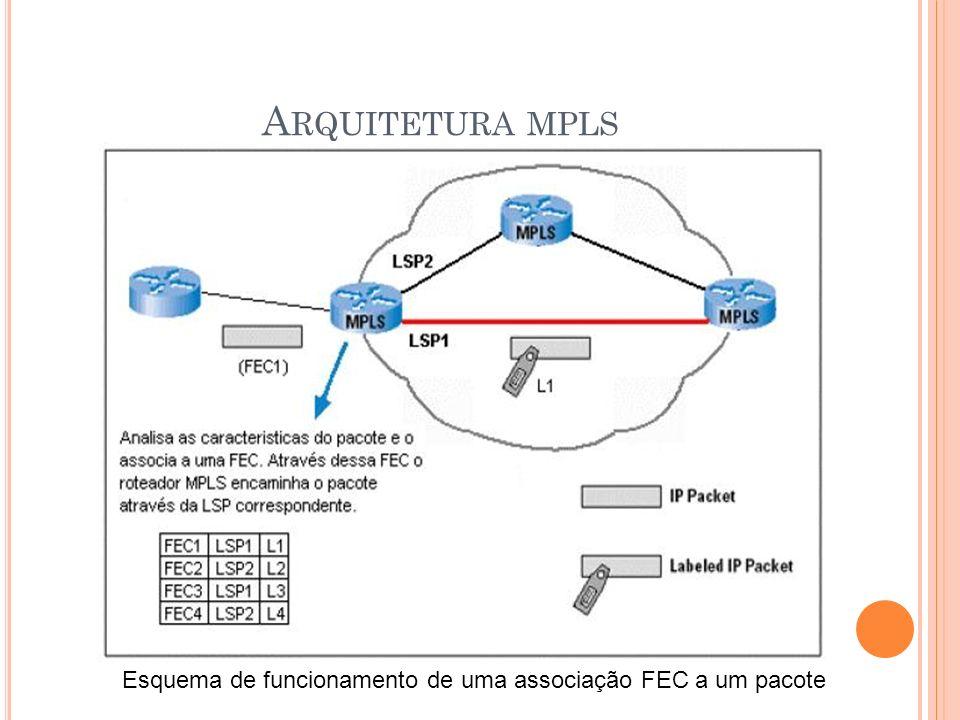 Arquitetura mpls Esquema de funcionamento de uma associação FEC a um pacote
