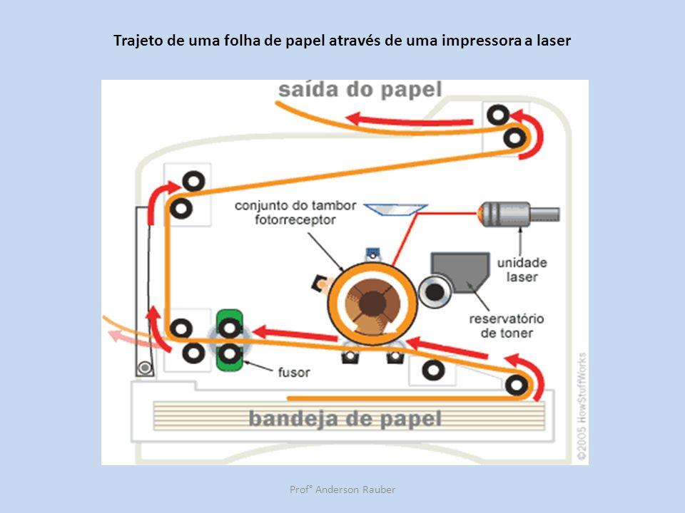 Trajeto de uma folha de papel através de uma impressora a laser