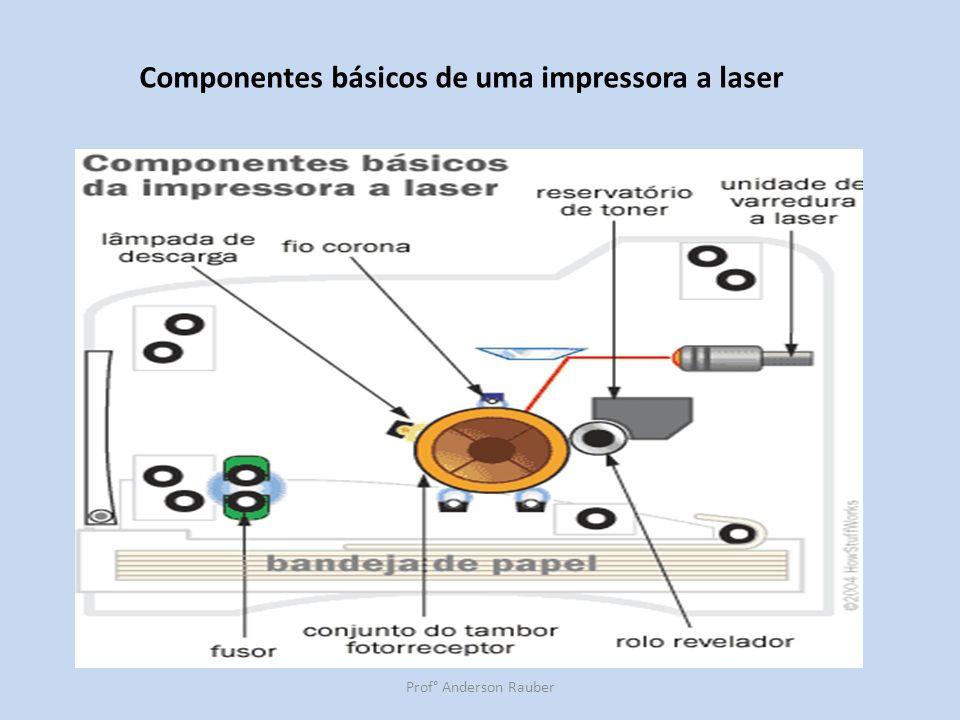 Componentes básicos de uma impressora a laser