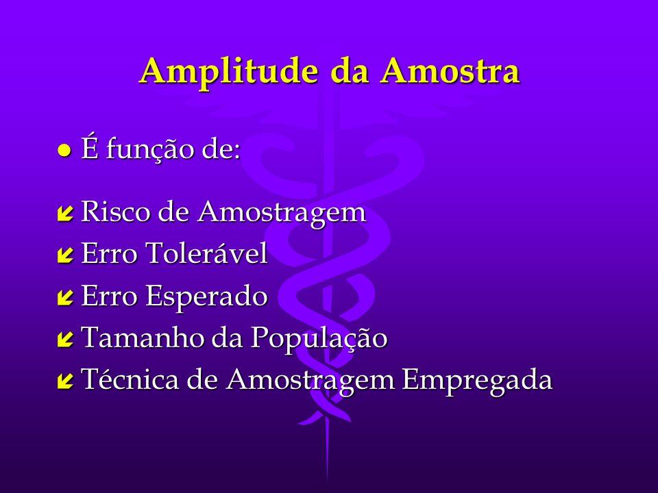 Amplitude da Amostra É função de: Risco de Amostragem Erro Tolerável