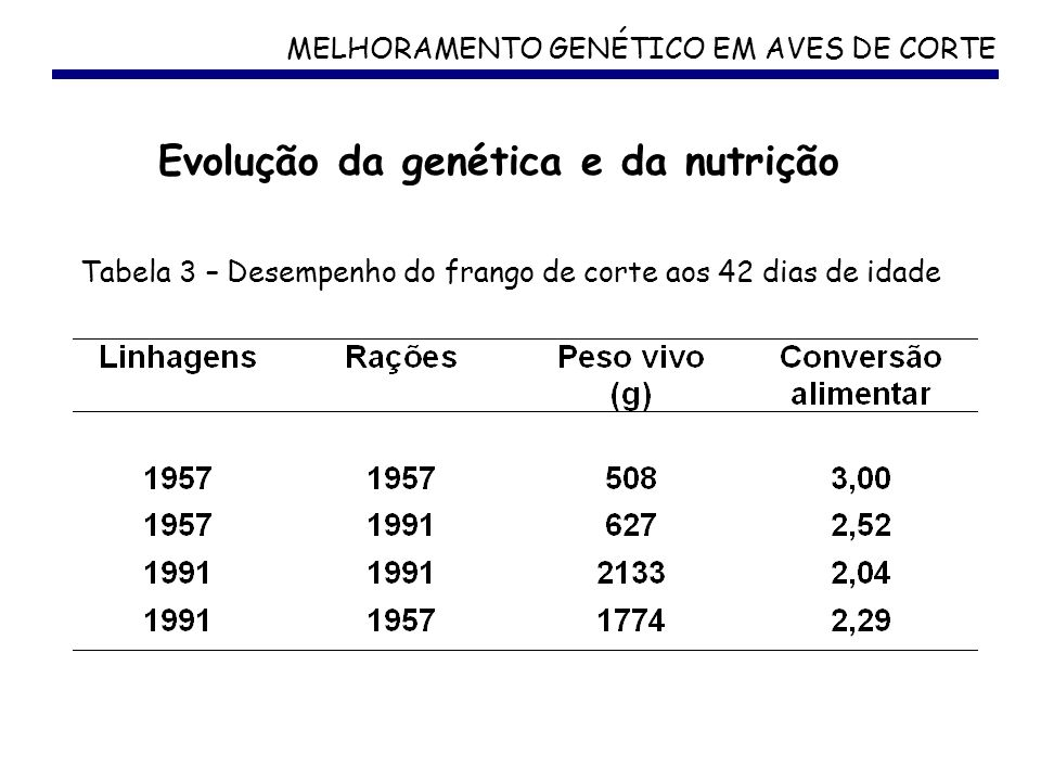 Evolução da genética e da nutrição