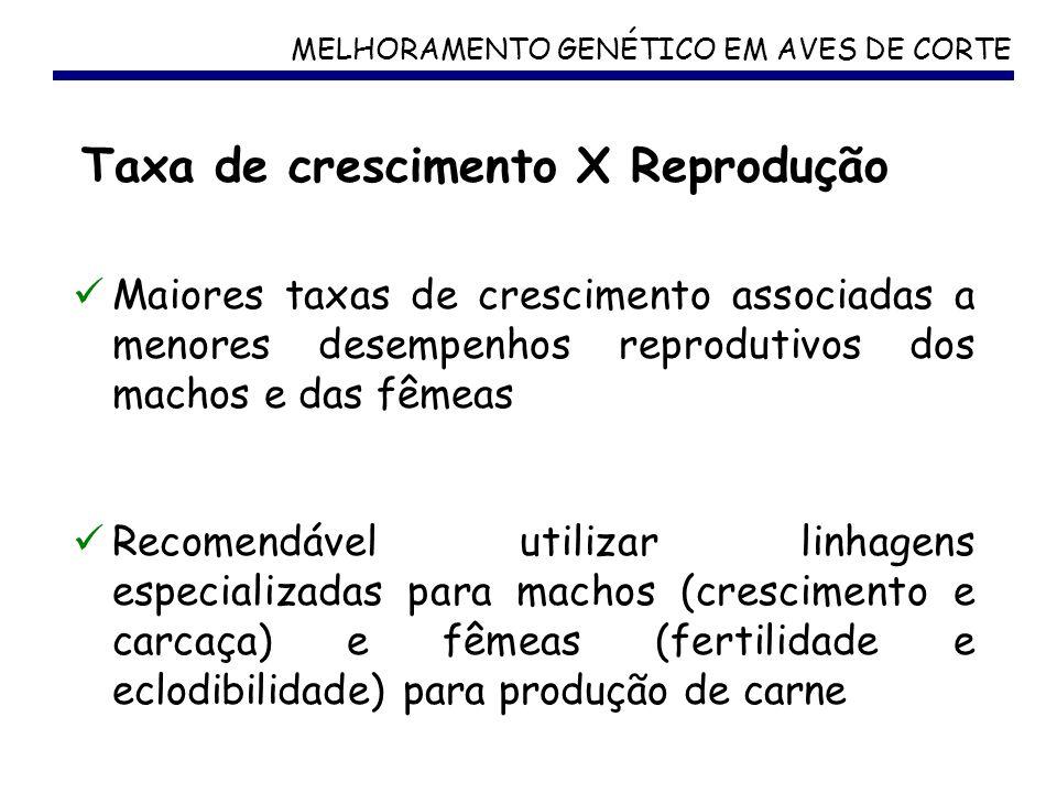 Taxa de crescimento X Reprodução