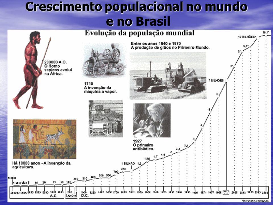 Crescimento populacional no mundo e no Brasil
