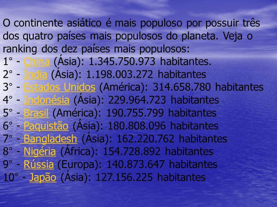O continente asiático é mais populoso por possuir três dos quatro países mais populosos do planeta.