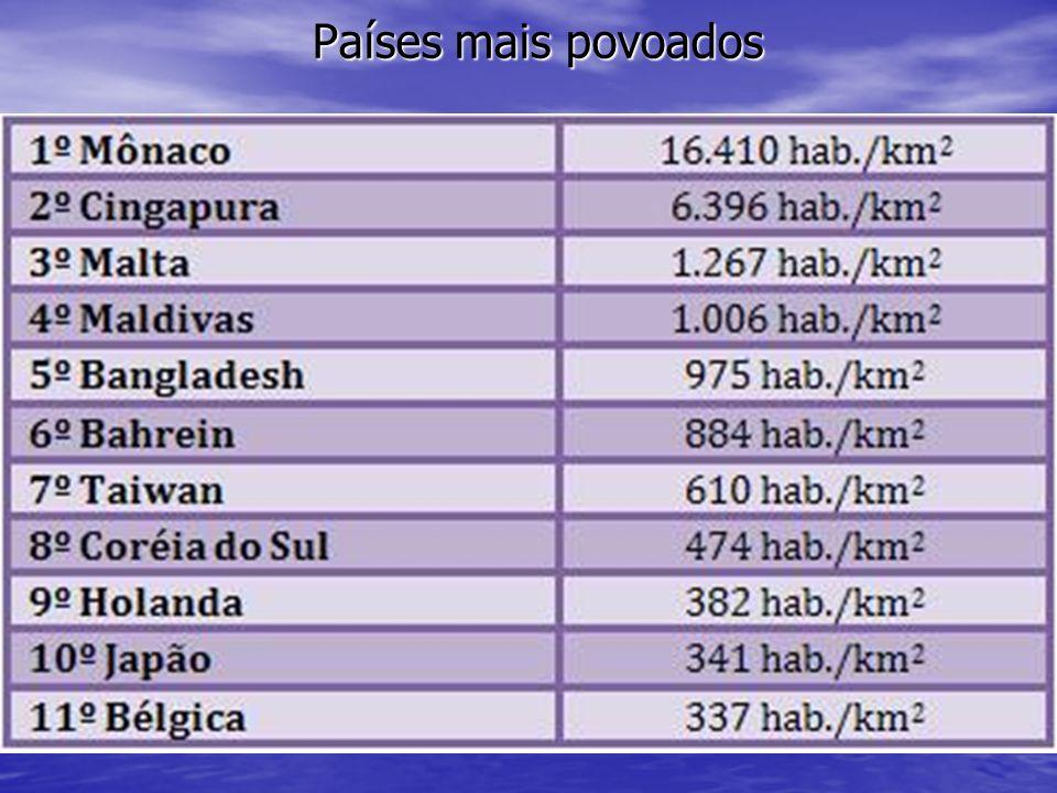 Países mais povoados