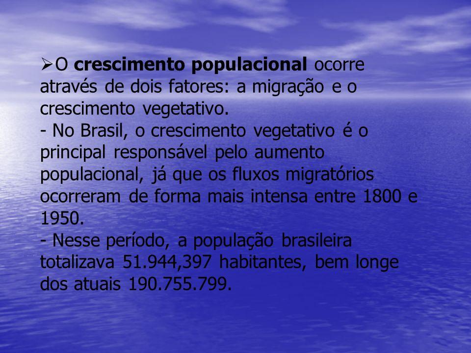O crescimento populacional ocorre através de dois fatores: a migração e o crescimento vegetativo.