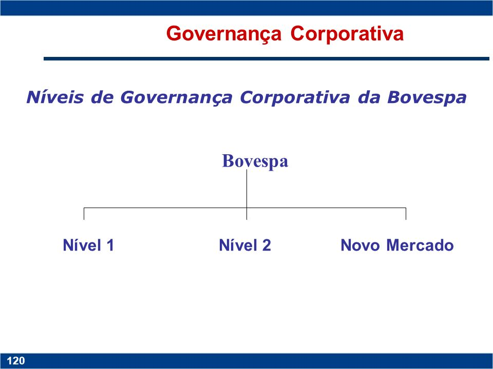 Governança Corporativa Níveis de Governança Corporativa da Bovespa