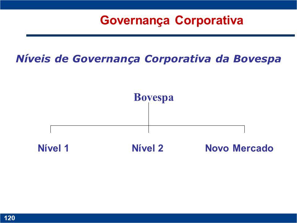 Governança Corporativa Níveis de Governança Corporativa da Bovespa