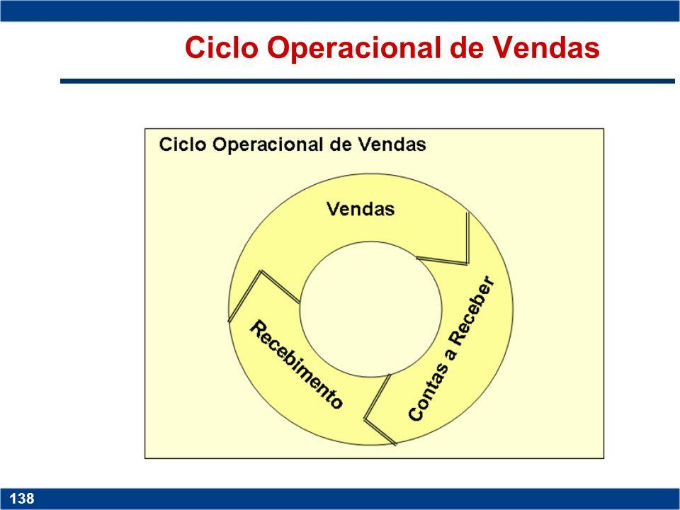 Ciclo Operacional de Vendas