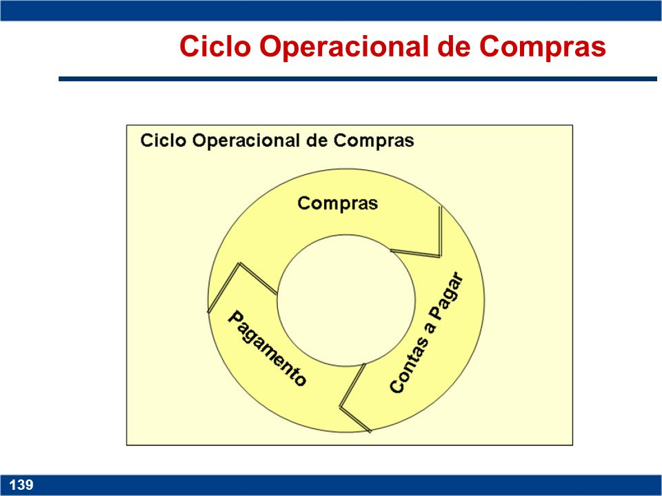 Ciclo Operacional de Compras