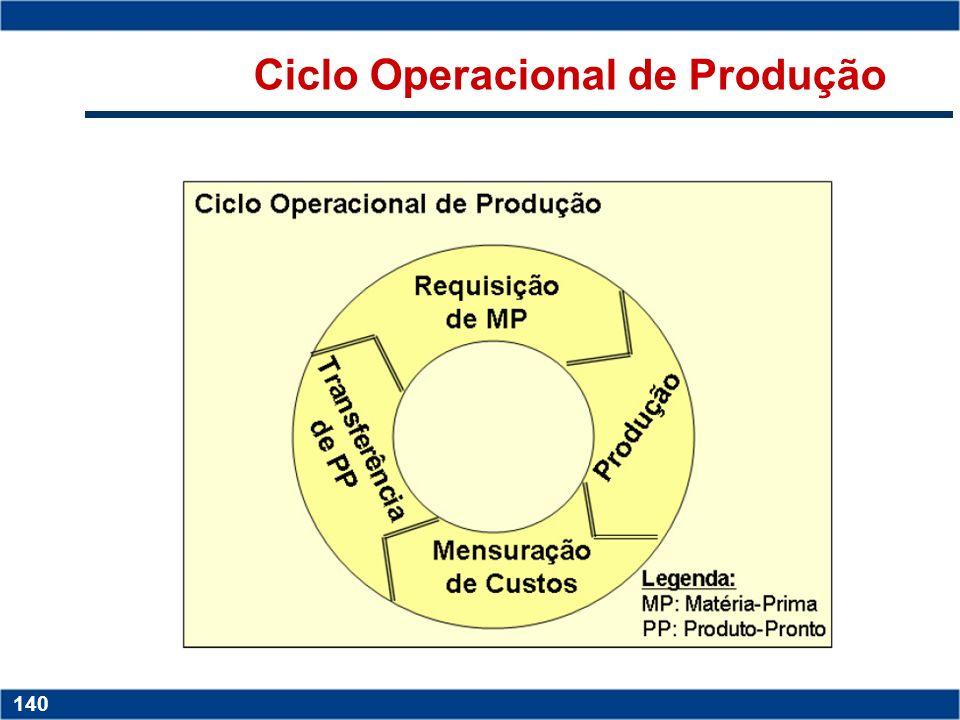 Ciclo Operacional de Produção