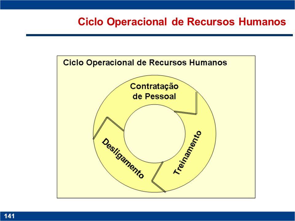 Ciclo Operacional de Recursos Humanos