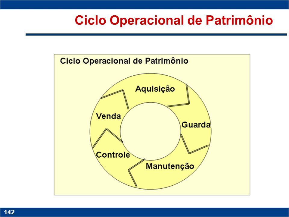 Ciclo Operacional de Patrimônio