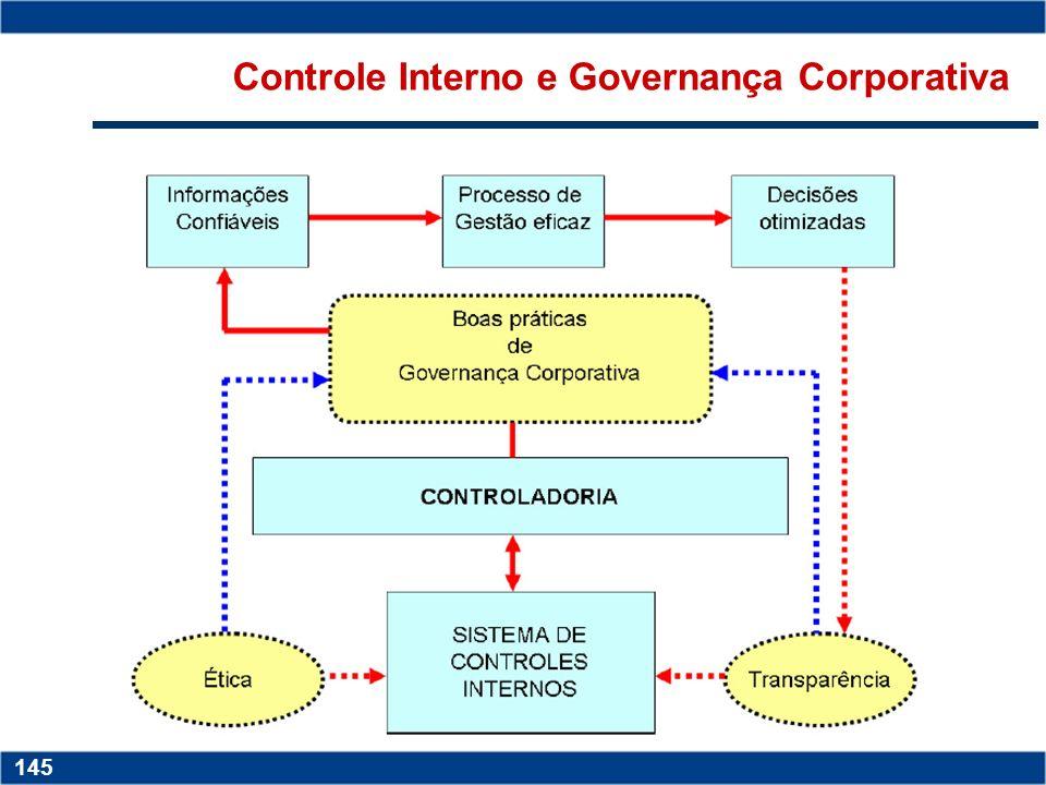Controle Interno e Governança Corporativa