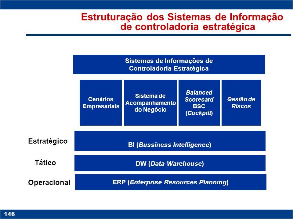 Estruturação dos Sistemas de Informação de controladoria estratégica