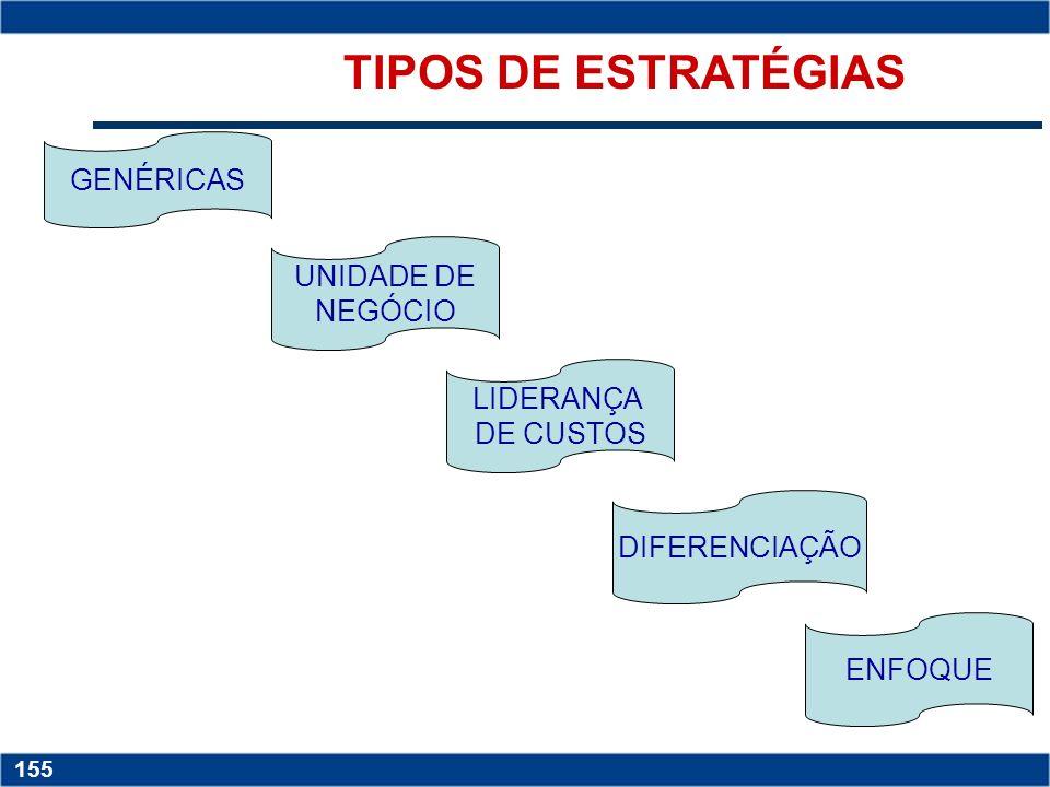 TIPOS DE ESTRATÉGIAS GENÉRICAS UNIDADE DE NEGÓCIO LIDERANÇA DE CUSTOS