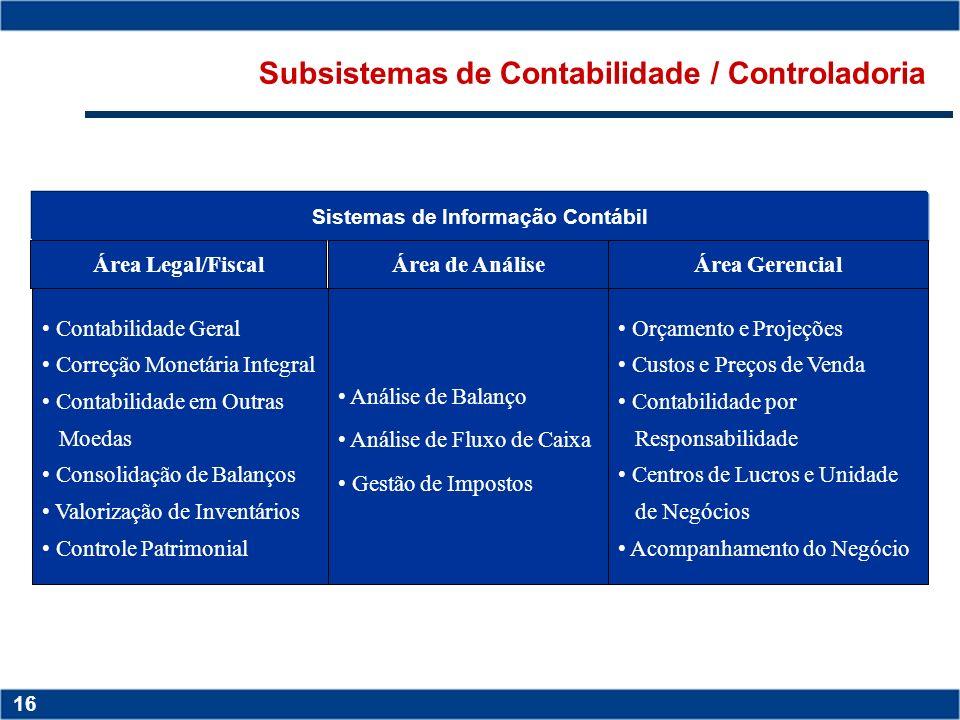 Subsistemas de Contabilidade / Controladoria