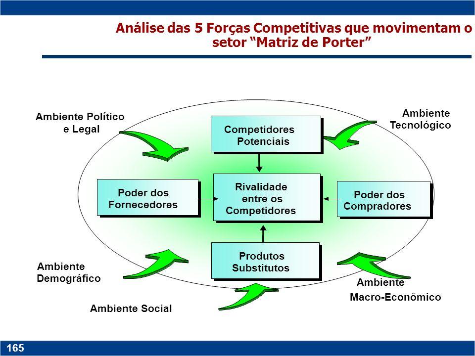 Análise das 5 Forças Competitivas que movimentam o setor Matriz de Porter