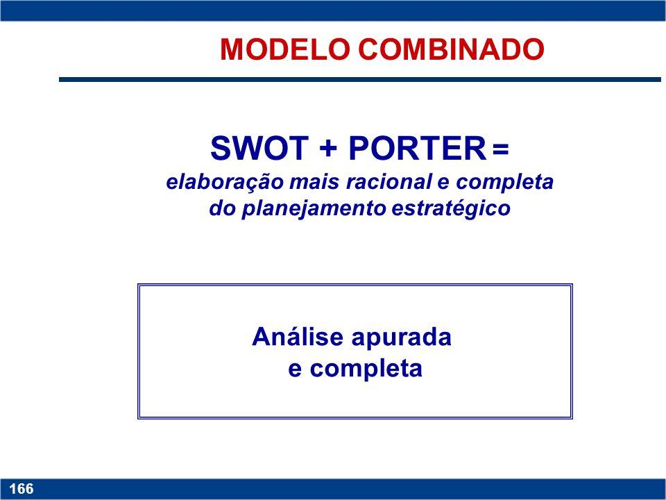 MODELO COMBINADO SWOT + PORTER = elaboração mais racional e completa do planejamento estratégico. Análise apurada.