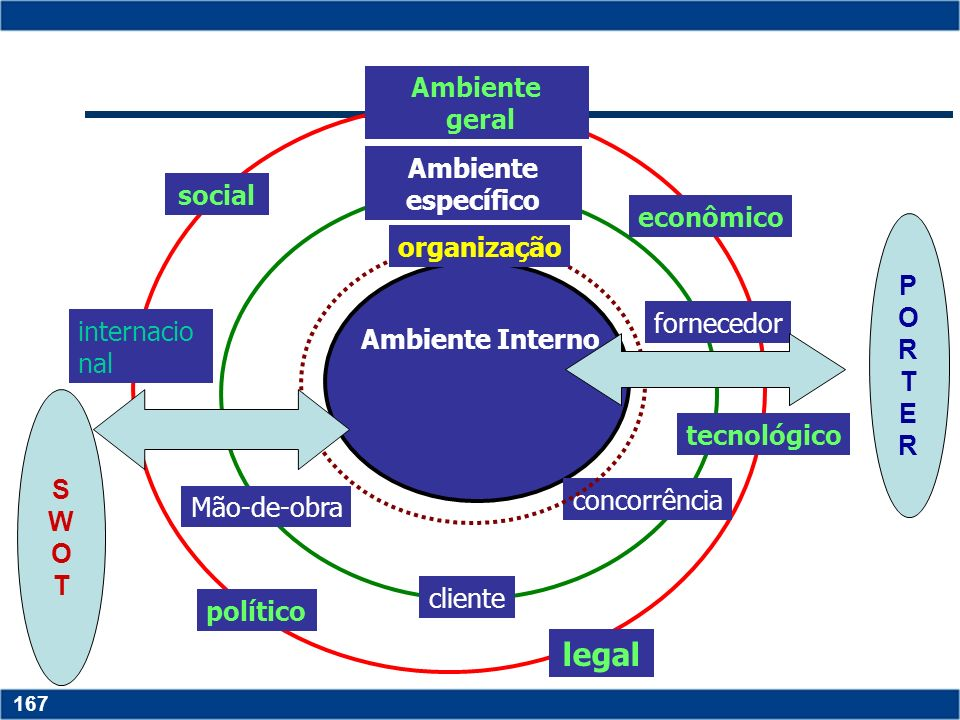 legal Ambiente geral Ambiente específico social econômico organização