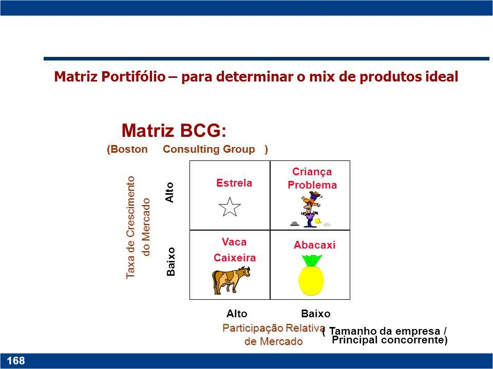 Matriz Portifólio – para determinar o mix de produtos ideal