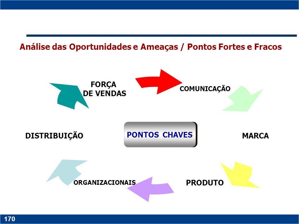 Análise das Oportunidades e Ameaças / Pontos Fortes e Fracos
