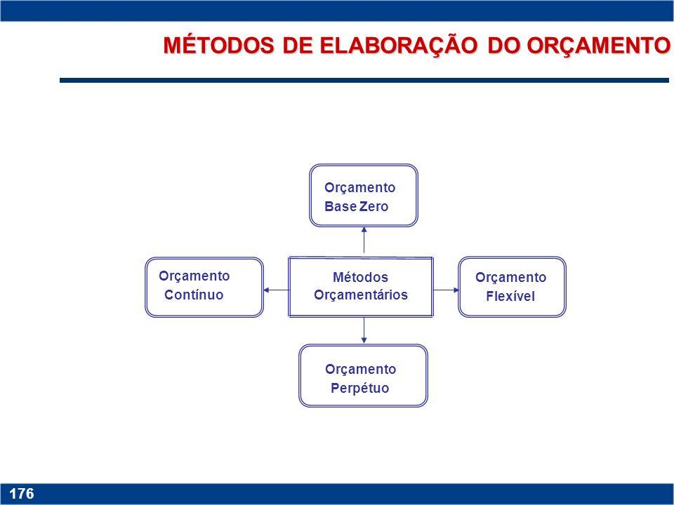 MÉTODOS DE ELABORAÇÃO DO ORÇAMENTO