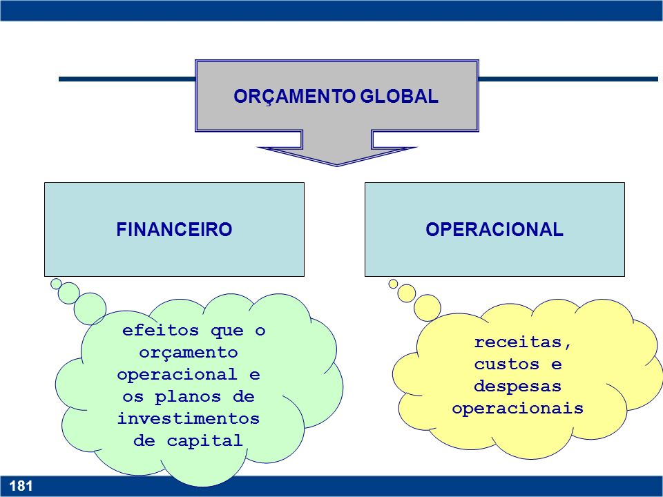 receitas, custos e despesas operacionais