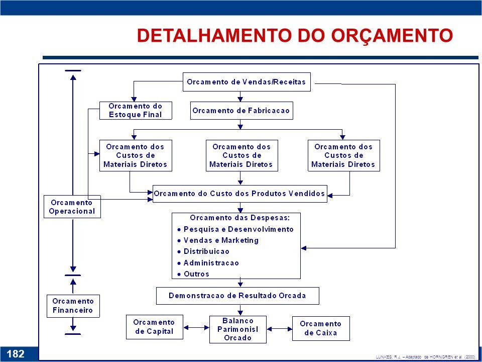 DETALHAMENTO DO ORÇAMENTO