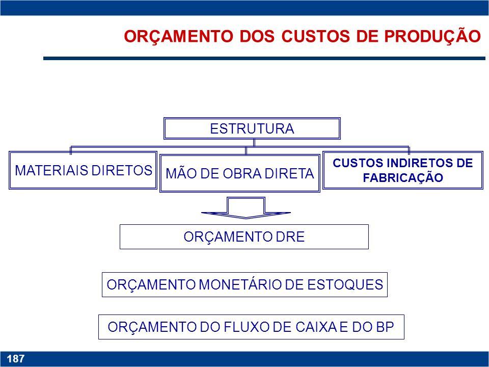 ORÇAMENTO DOS CUSTOS DE PRODUÇÃO