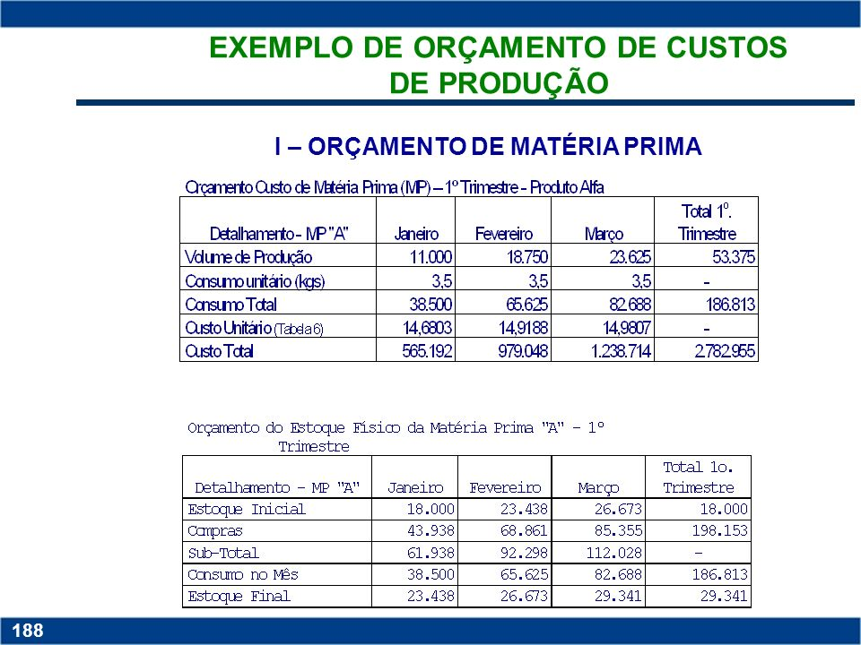 EXEMPLO DE ORÇAMENTO DE CUSTOS DE PRODUÇÃO