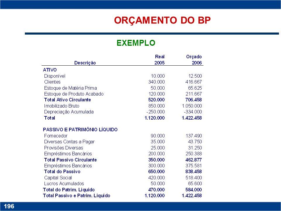 ORÇAMENTO DO BP EXEMPLO