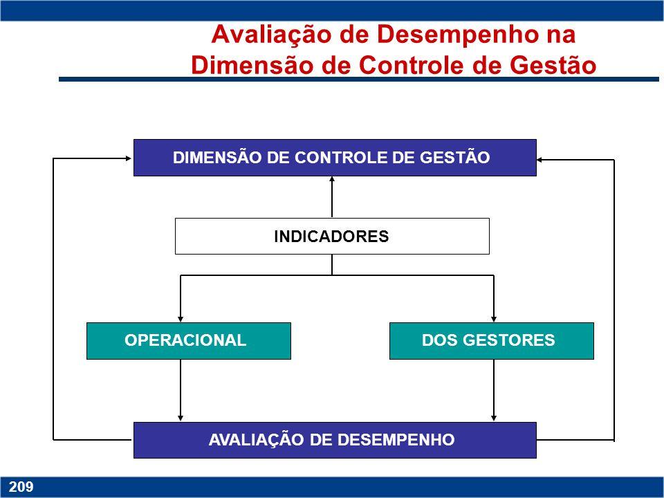 Avaliação de Desempenho na Dimensão de Controle de Gestão