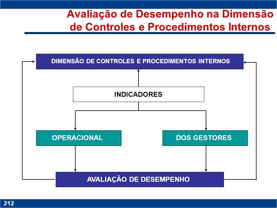 DIMENSÃO DE CONTROLES E PROCEDIMENTOS INTERNOS AVALIAÇÃO DE DESEMPENHO