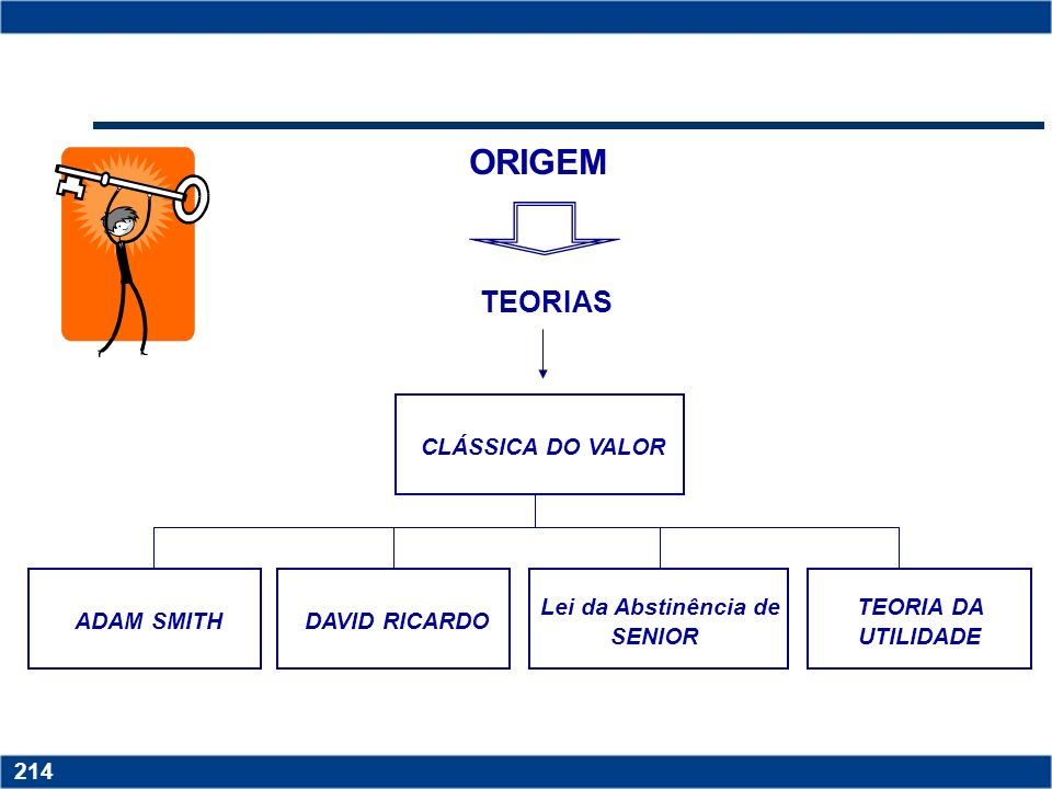 ORIGEM TEORIAS CLÁSSICA DO VALOR ADAM SMITH DAVID RICARDO