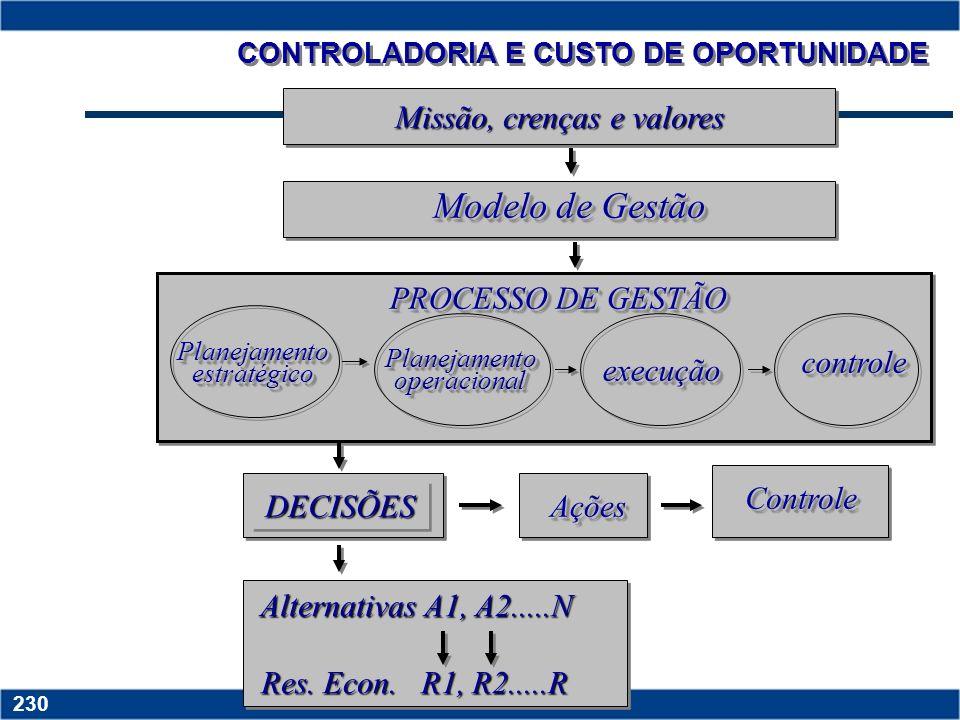 CONTROLADORIA E CUSTO DE OPORTUNIDADE