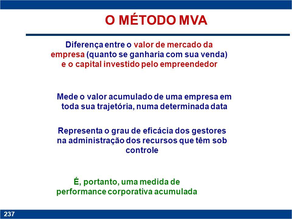 É, portanto, uma medida de performance corporativa acumulada