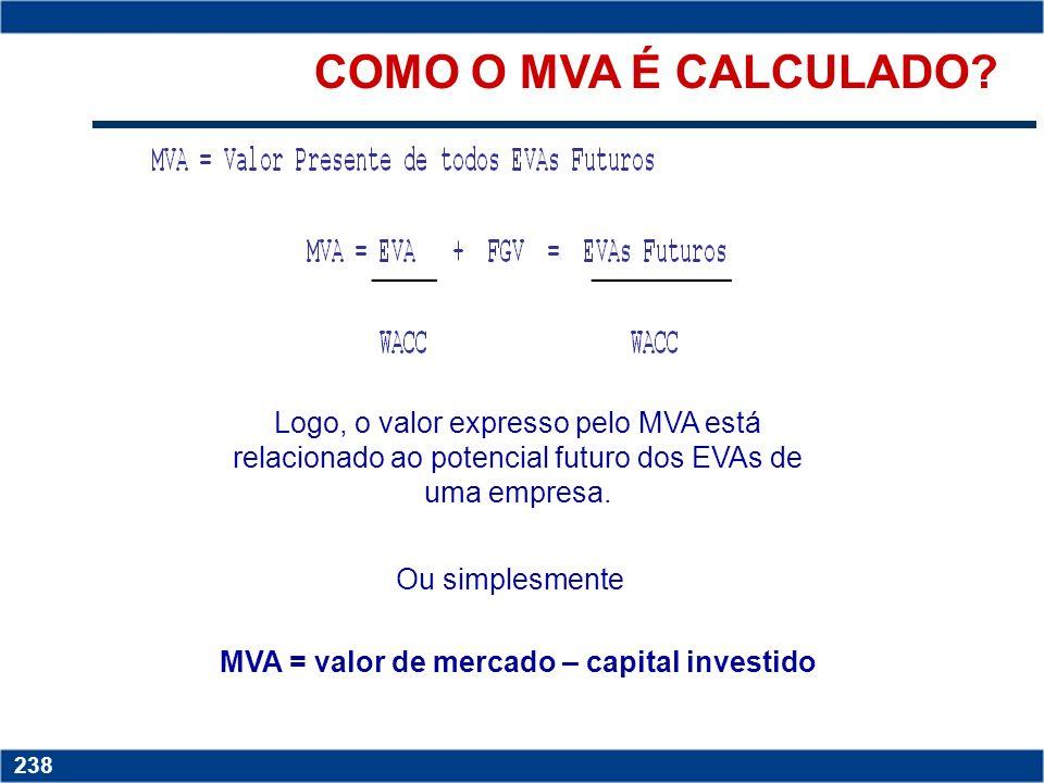 MVA = valor de mercado – capital investido